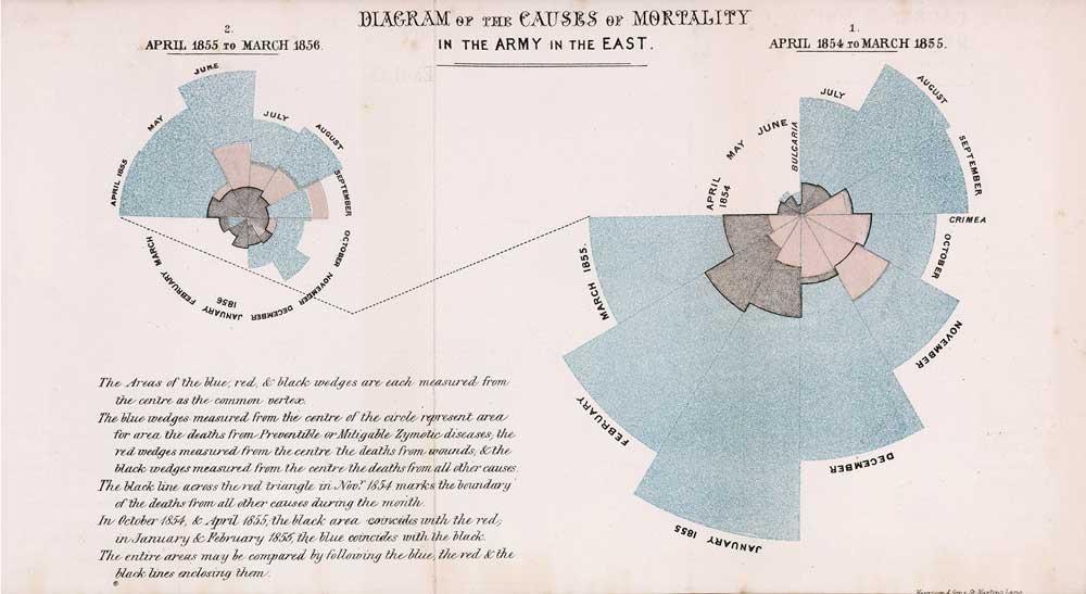 ナイチンゲールの鶏頭図グラフ