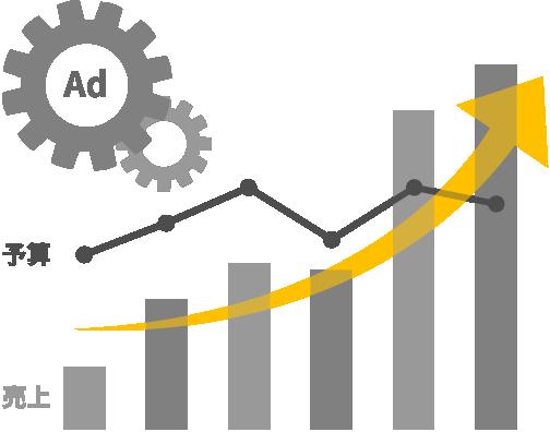 データサイエンスで、広告による事業成果最大化をコミット