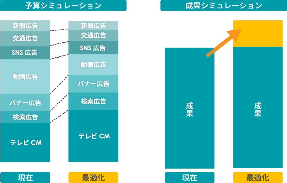 広告予算と成果予測のシミュレーション