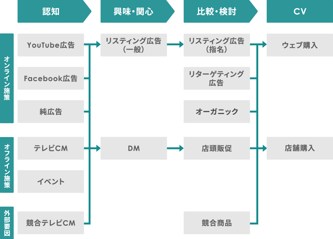 オフライン施策も含めたアトリビューション分析で、成果に至るまでの経路を可視化できます。