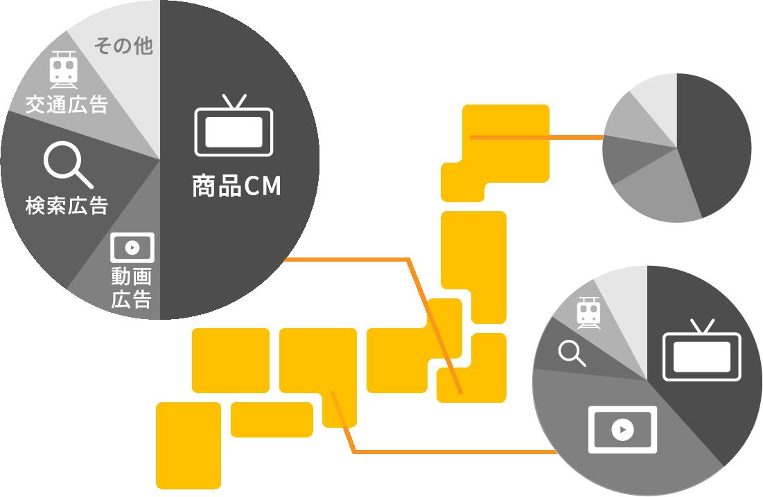 プランニングから出稿まで一気通貫でサポート。テレビCMの費用対効果の最大化にコミットする。