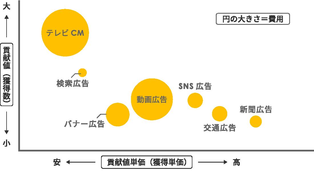 あらゆる広告を分析し、ROASの高い広告施策を明らかにする。