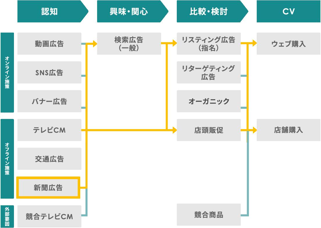 紙広告などのオフライン施策も含めたアトリビューション分析で、事業成果に至るまでの経路を可視化。