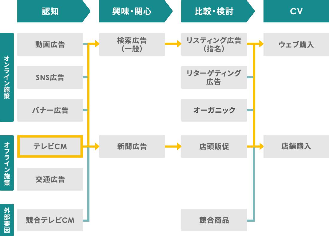 テレビCMから事業成果に至るまでの、アトリビューション分析が可能。