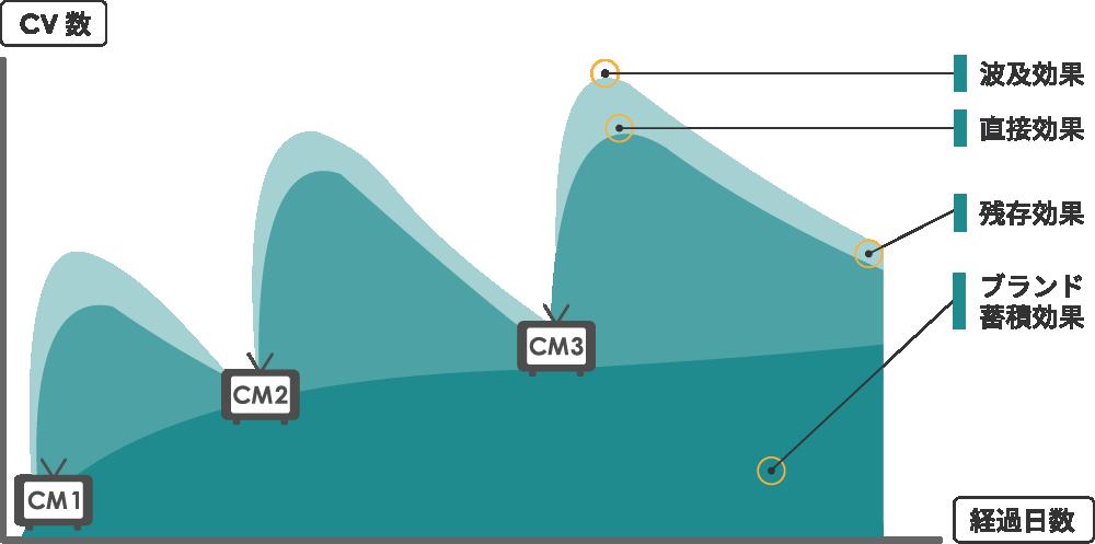 テレビCMの効果測定