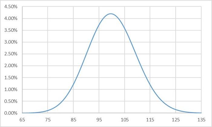 CV別の確率分布