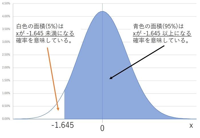 標準正規分布の-1.645の点