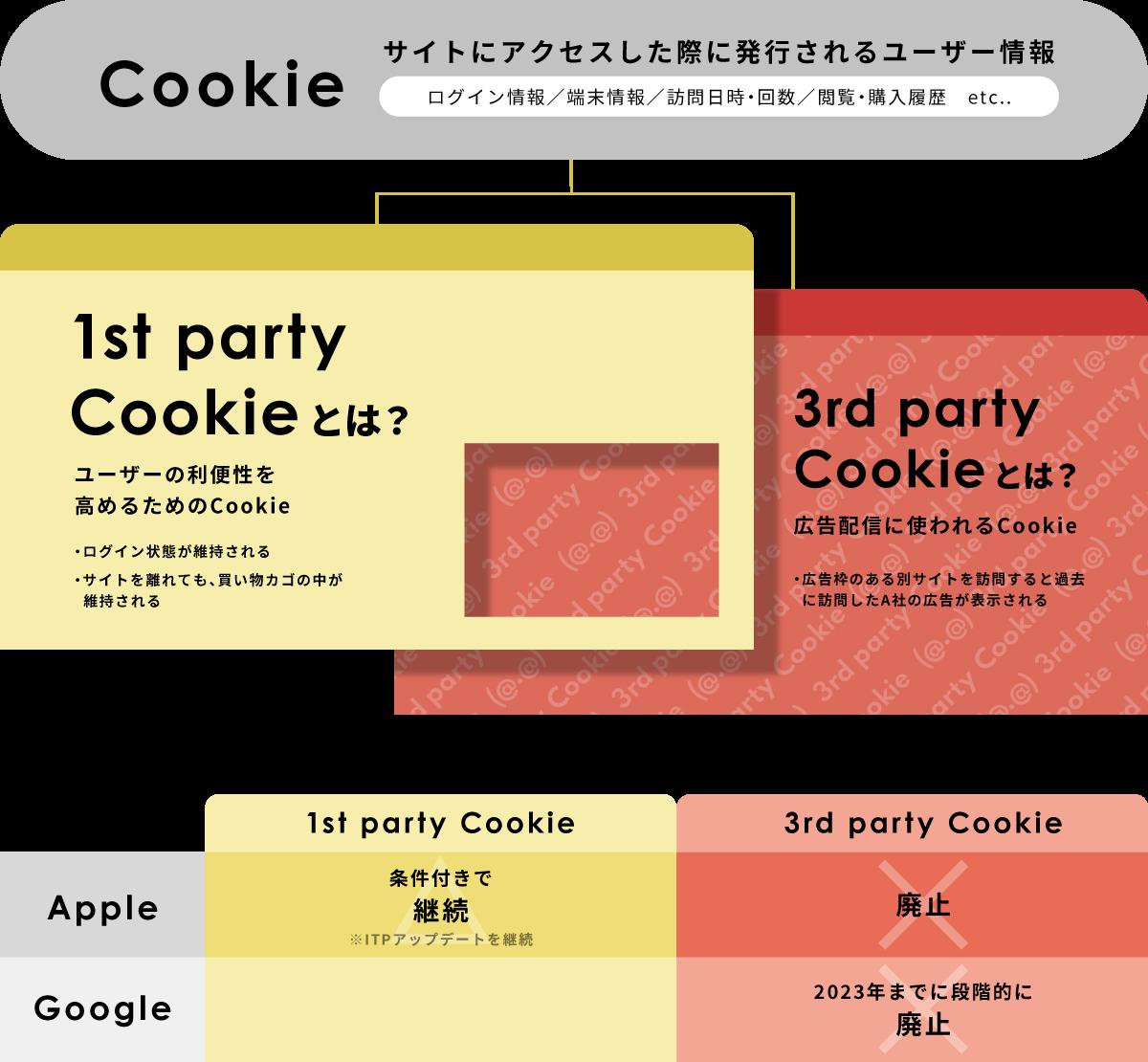 ファーストパーティークッキーとサードパーティークッキー
