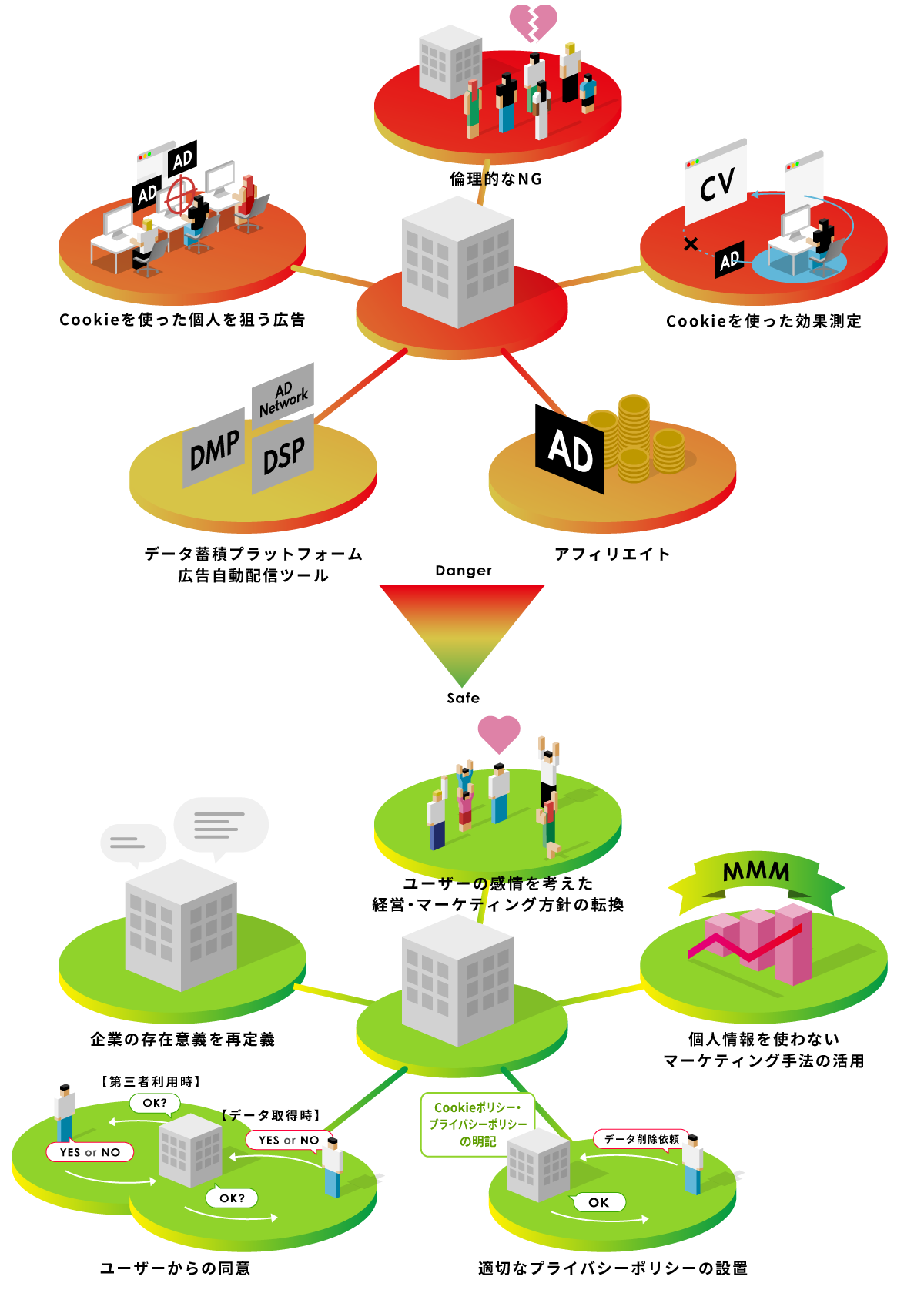 個人情報保護規制強化の潮流の中、企業に求められるアクション