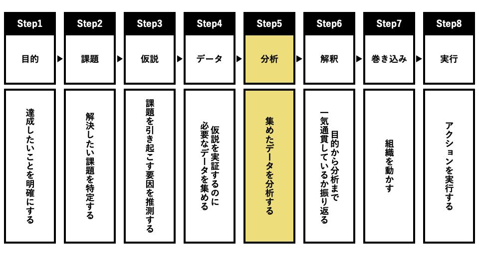 分析の8ステップ「Step5:分析」