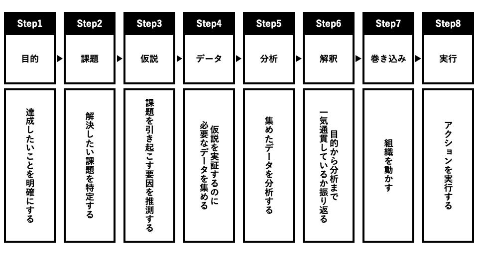 分析の8ステップ