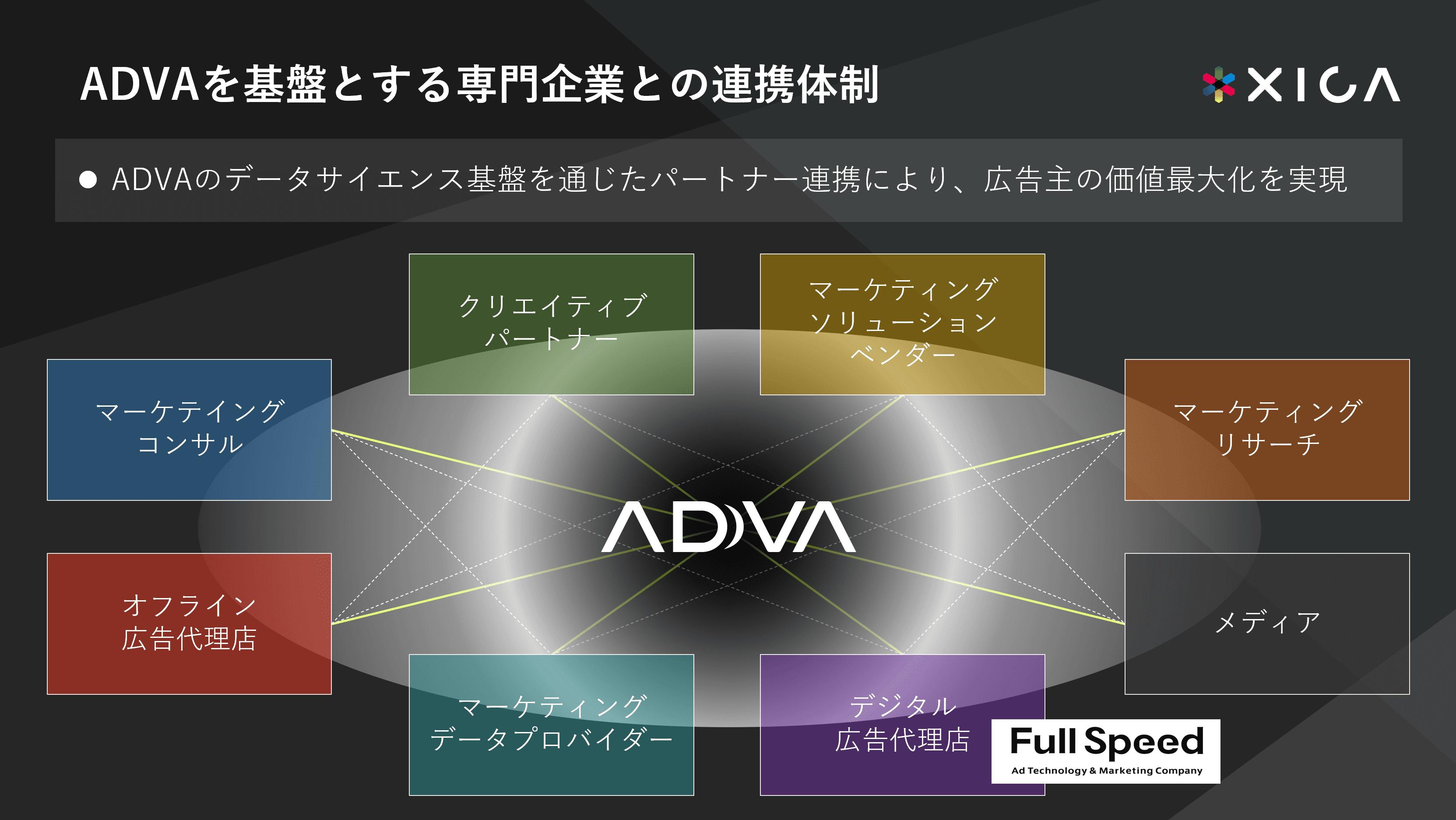 ADVAを基盤とする企業連携体制