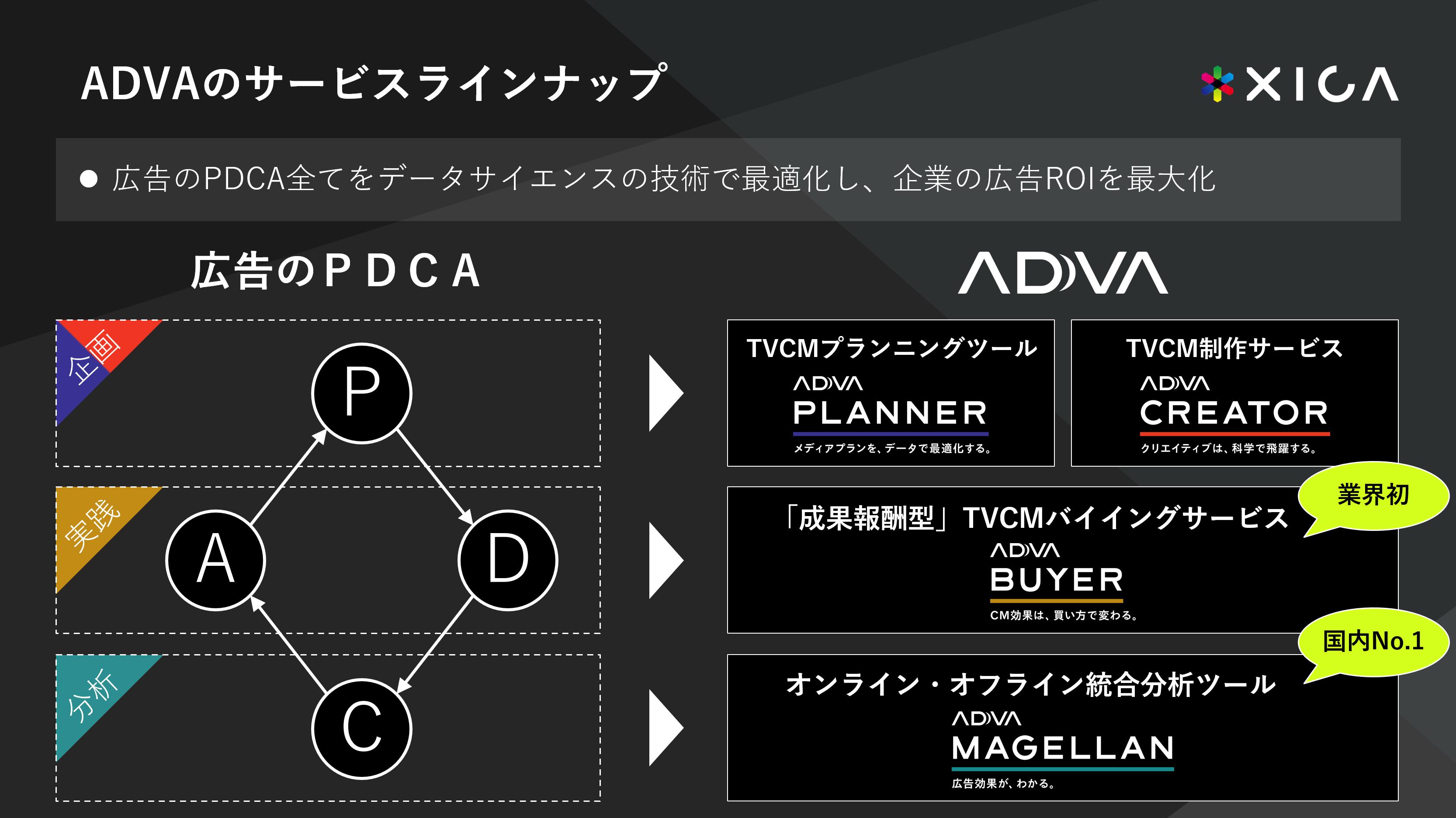 ADVAのサービスラインナップ