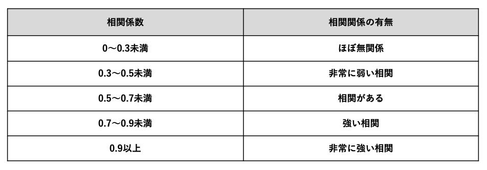 相関係数の判断基準